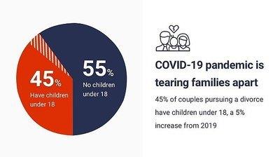 COVID-19-divorce stats