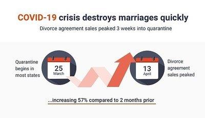 COVID-19-divorce-stats